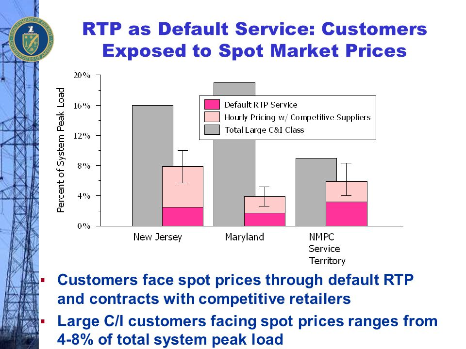 RTP as Default Service: Customers Exposed to Spot Market Prices  Customers face spot prices through default RTP and contracts with competitive retail