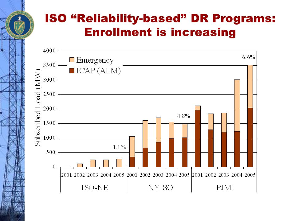 """ISO """"Reliability-based"""" DR Programs: Enrollment is increasing"""