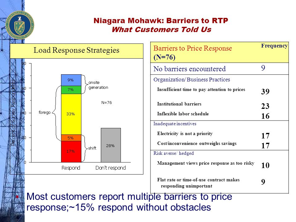 Niagara Mohawk: Barriers to RTP What Customers Told Us  Most customers report multiple barriers to price response;~15% respond without obstacles Barr