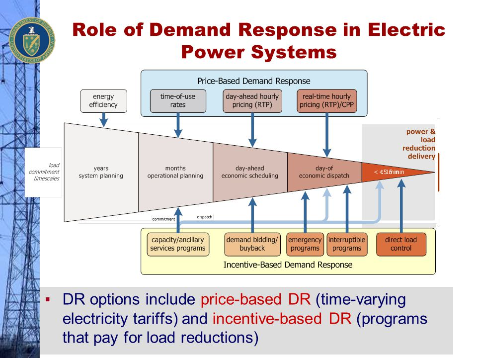 Role of Demand Response in Electric Power Systems  DR options include price-based DR (time-varying electricity tariffs) and incentive-based DR (progr