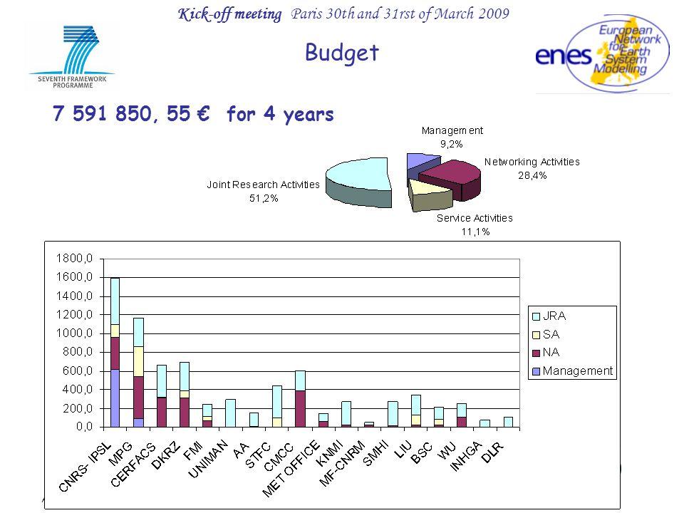 Kick-off meeting Paris 30th and 31rst of March 2009 Action soutenue par la Région Ile de France Budget 7 591 850, 55 € for 4 years