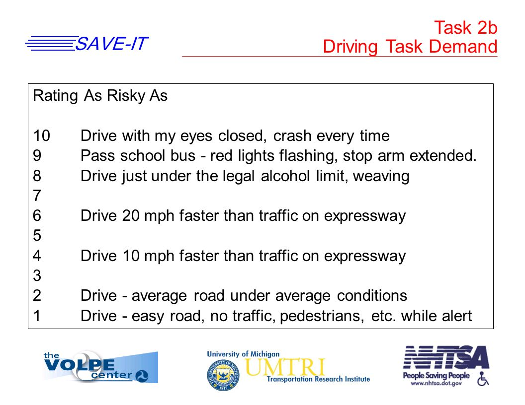 SAVE-IT Task 2b Driving Task Demand Rating As Risky As 10Drive with my eyes closed, crash every time 9Pass school bus - red lights flashing, stop arm extended.