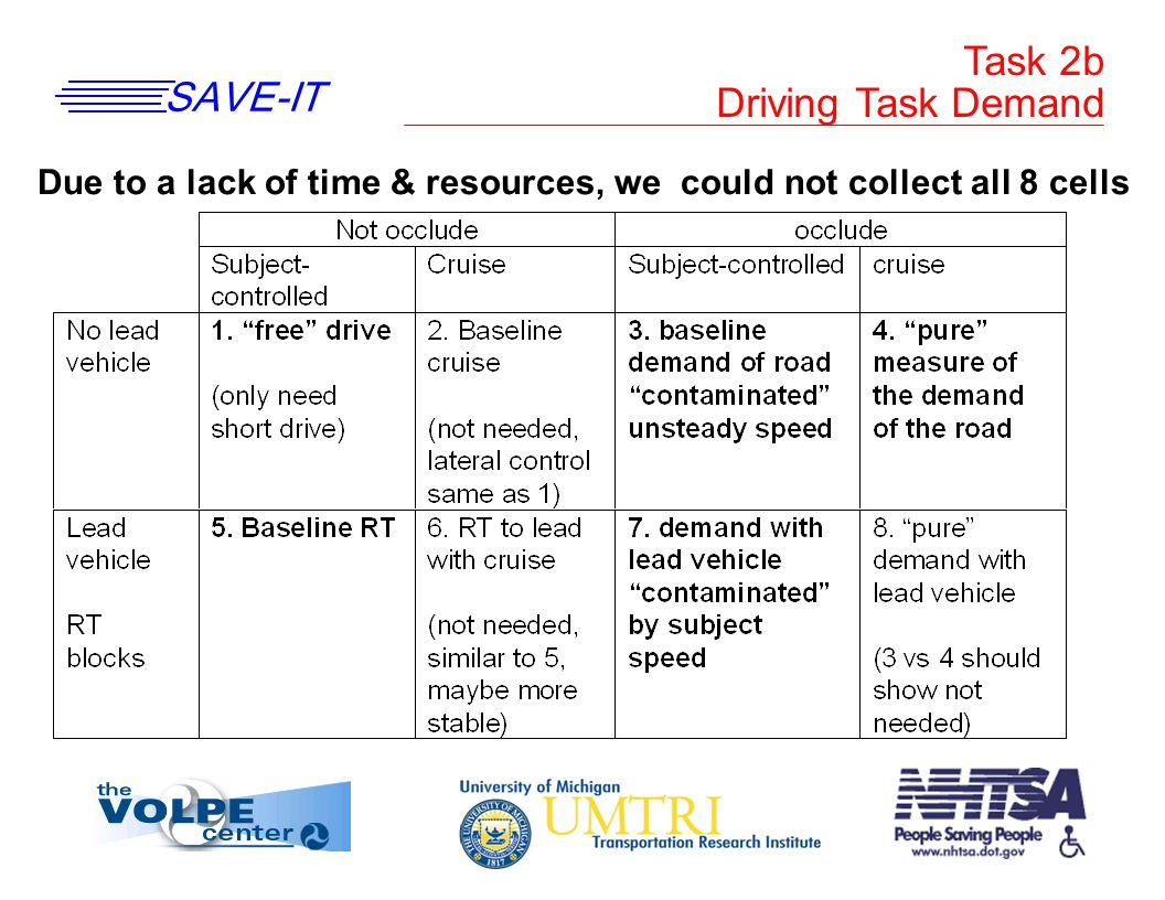 SAVE-IT Task 2b Driving Task Demand Due to a lack of time & resources, we could not collect all 8 cells