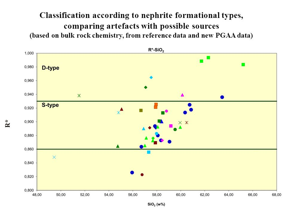 Classification according to nephrite formational types, comparing artefacts with possible sources (based on bulk rock chemistry, from reference data and new PGAA data)