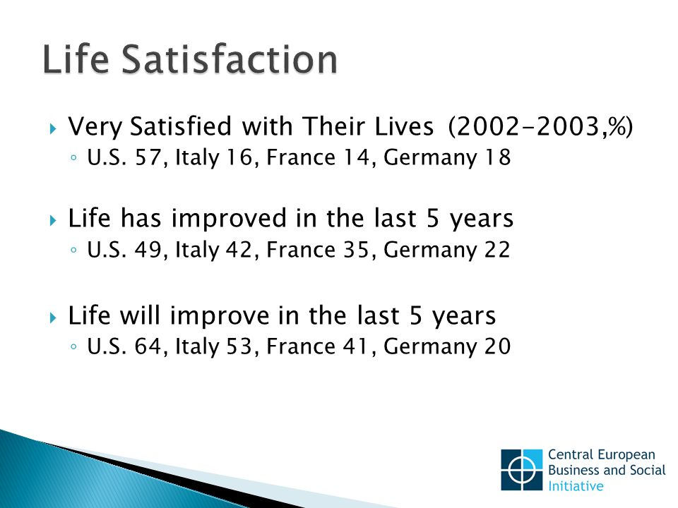  Very Satisfied with Their Lives(2002-2003,%) ◦ U.S.