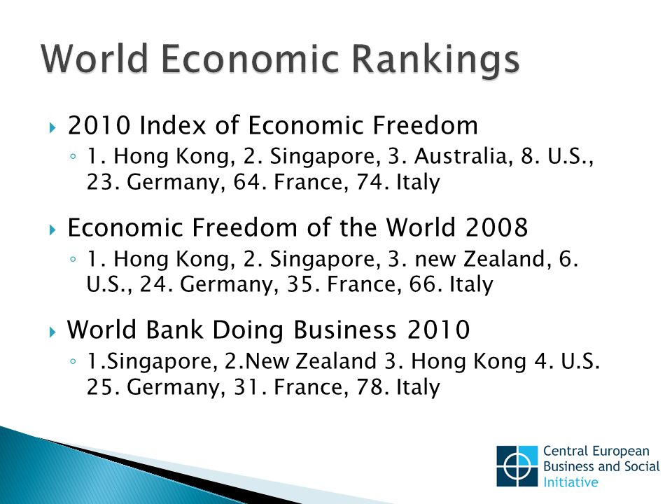  2010 Index of Economic Freedom ◦ 1. Hong Kong, 2.