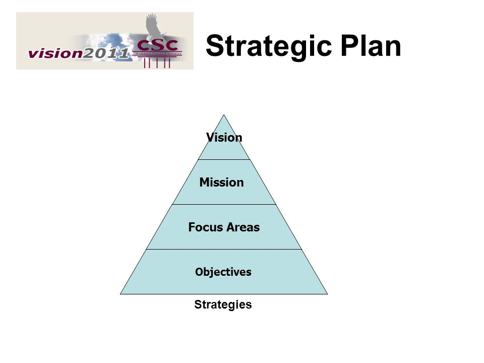 Strategic Plan Vision Mission Focus Areas Objectives Strategies