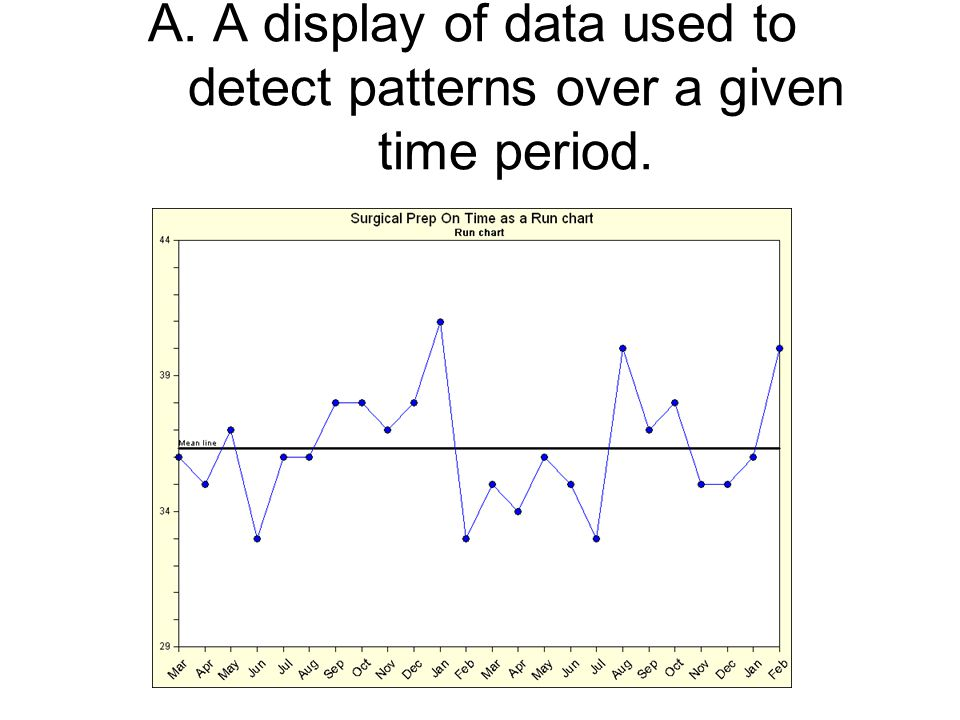 A. A display of data used to detect patterns over a given time period.