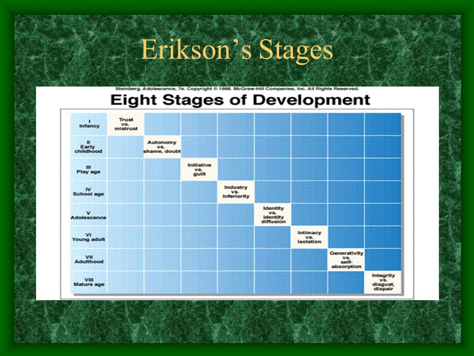 Erikson (ages and interpretation)