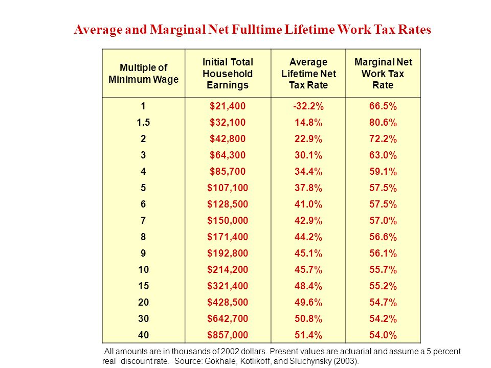 Average and Marginal Net Fulltime Lifetime Work Tax Rates Multiple of Minimum Wage Initial Total Household Earnings Average Lifetime Net Tax Rate Marginal Net Work Tax Rate 1$21,400-32.2%66.5% 1.5$32,10014.8%80.6% 2$42,80022.9%72.2% 3$64,30030.1%63.0% 4$85,70034.4%59.1% 5$107,10037.8%57.5% 6$128,50041.0%57.5% 7$150,00042.9%57.0% 8$171,40044.2%56.6% 9$192,80045.1%56.1% 10$214,20045.7%55.7% 15$321,40048.4%55.2% 20$428,50049.6%54.7% 30$642,70050.8%54.2% 40$857,00051.4%54.0% All amounts are in thousands of 2002 dollars.