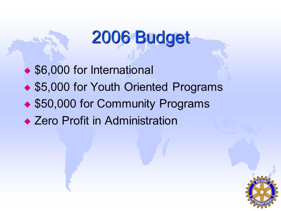 2006 Budget u $6,000 for International u $5,000 for Youth Oriented Programs u $50,000 for Community Programs u Zero Profit in Administration