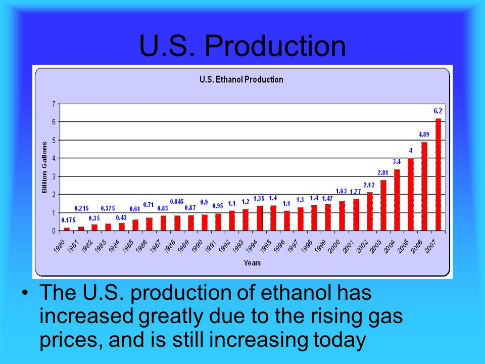 U.S. Production The U.S. production of ethanol has increased greatly due to the rising gas prices, and is still increasing today