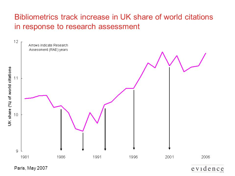 Paris, May 2007 Bibliometrics track increase in UK share of world citations in response to research assessment
