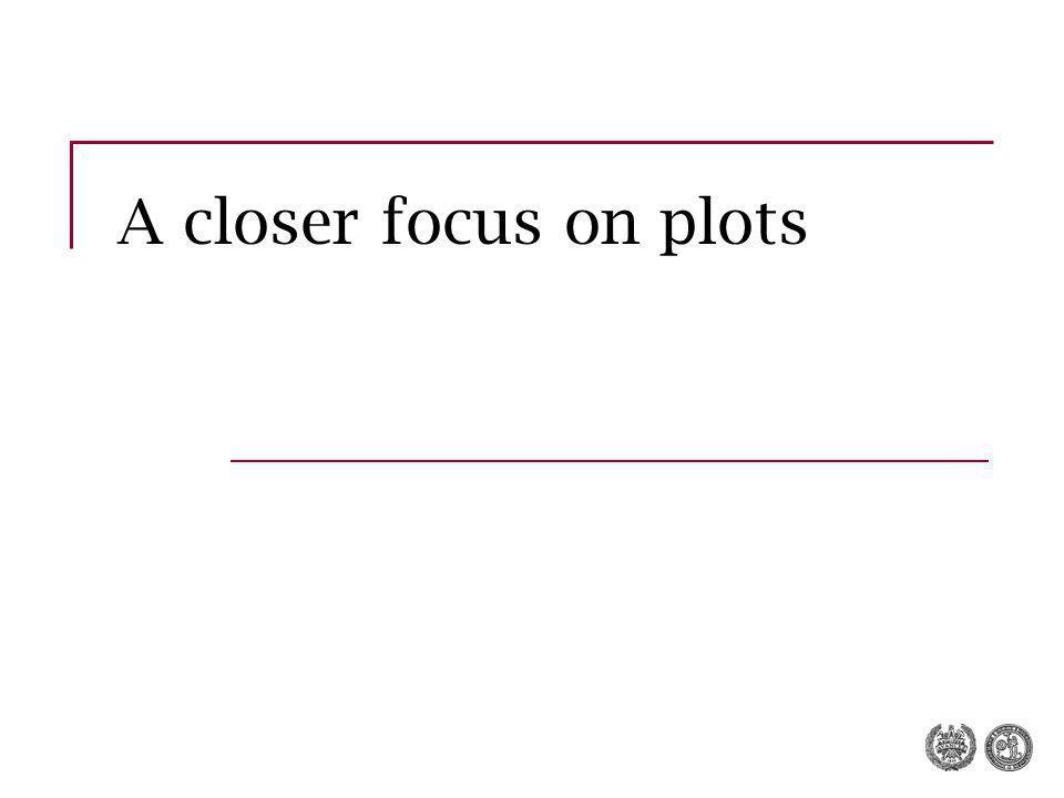 A closer focus on plots