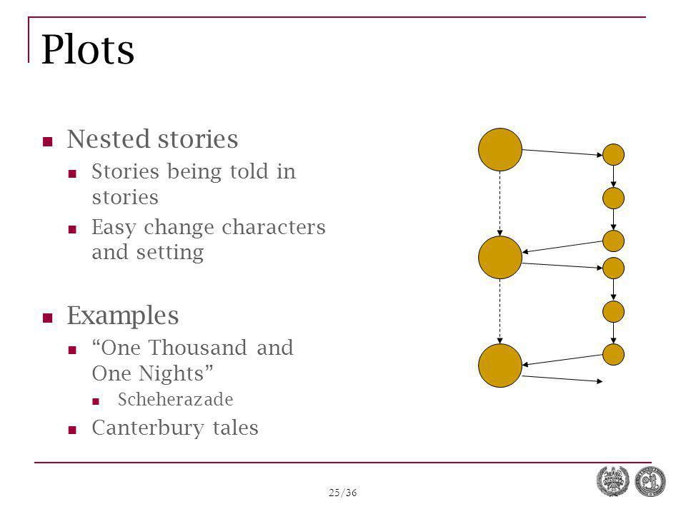25/36 Plots Nested stories Stories being told in stories Easy change characters and setting Examples One Thousand and One Nights Scheherazade Canterbury tales
