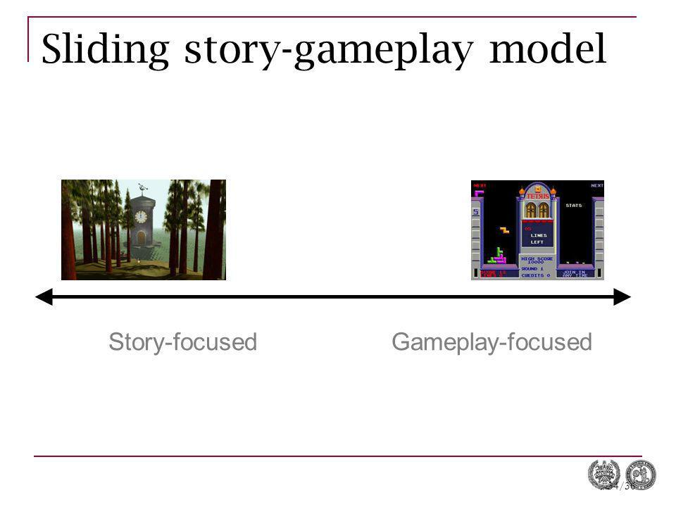 34/36 Sliding story-gameplay model Story-focusedGameplay-focused