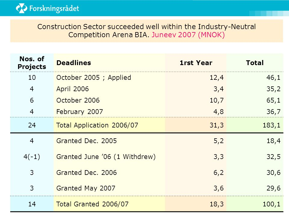 Construction Sector succeeded well within the Industry-Neutral Competition Arena BIA.