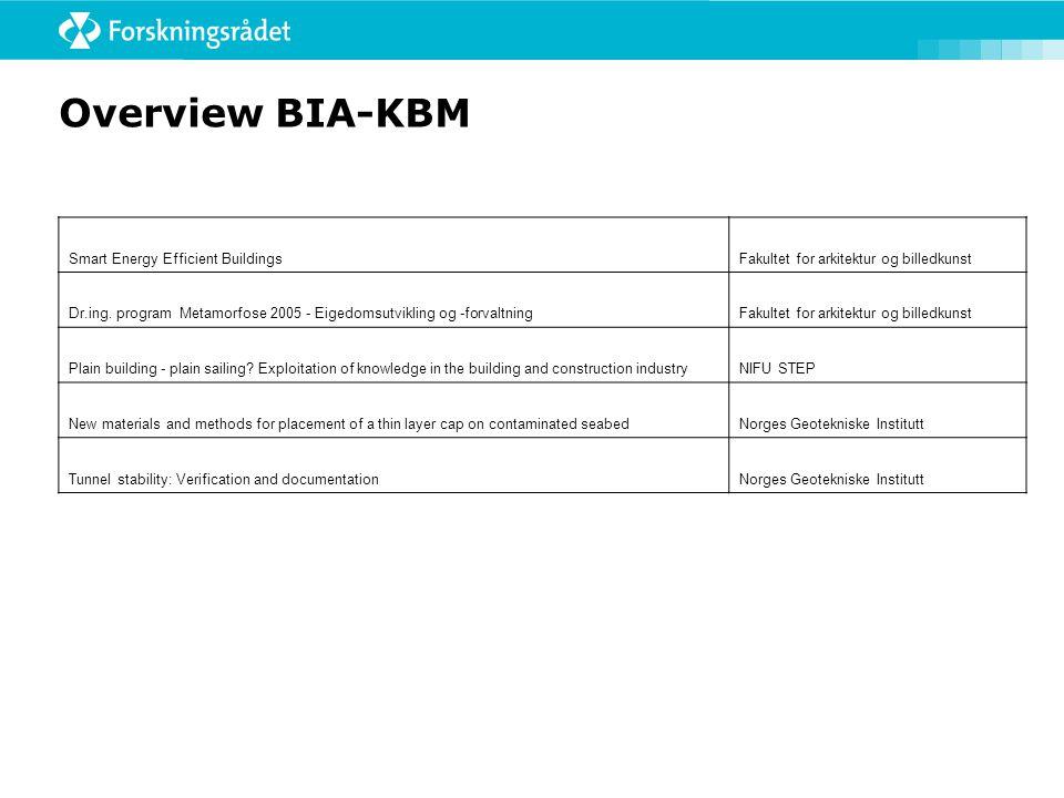 Overview BIA-KBM Smart Energy Efficient BuildingsFakultet for arkitektur og billedkunst Dr.ing. program Metamorfose 2005 - Eigedomsutvikling og -forva