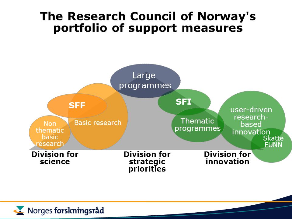 The Research Council of Norway s portfolio of support measures Division for science Division for strategic priorities Division for innovation Skatte FUNN SFI SFF Non thematic basic research user-driven research- based innovation Basic research Large programmes Thematic programmes