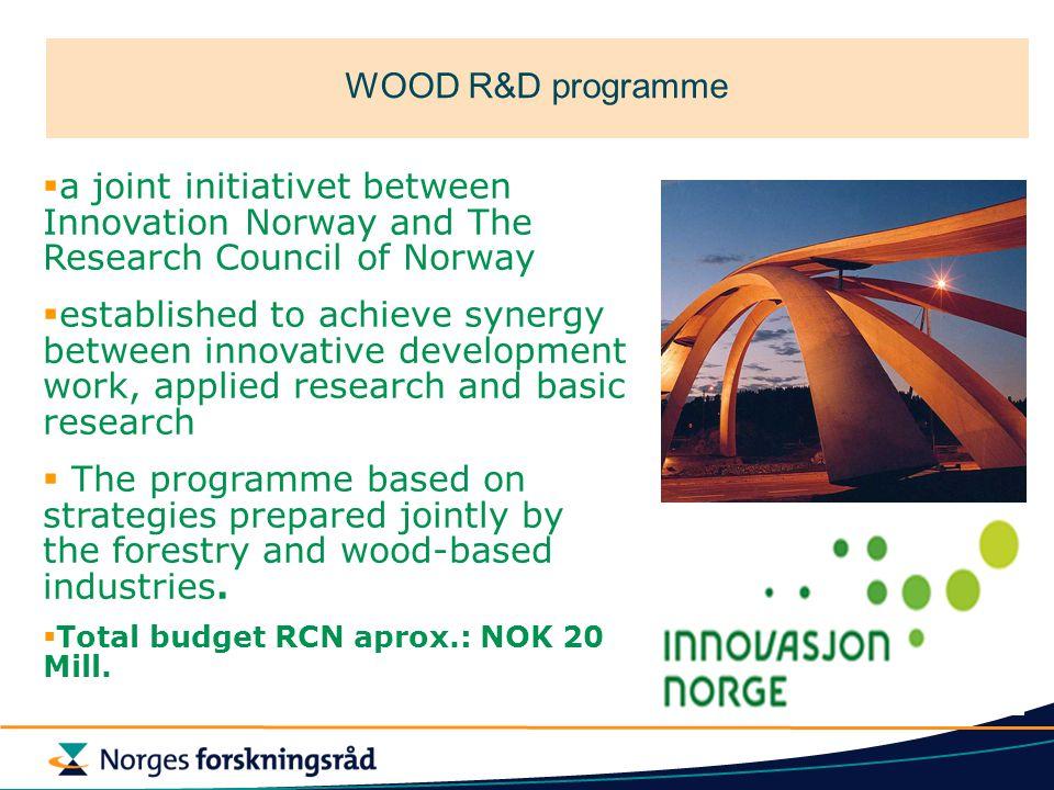 Overview BIP 2006 - ProsjekttittelAnsvarlig inst.