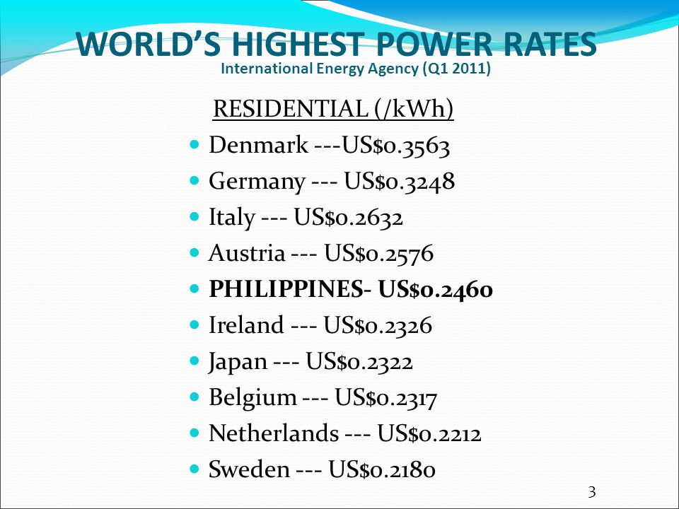 International Energy Agency (Q1 2011) RESIDENTIAL (/kWh) Denmark ---US$0.3563 Germany --- US$0.3248 Italy --- US$0.2632 Austria --- US$0.2576 PHILIPPINES- US$0.2460 Ireland --- US$0.2326 Japan --- US$0.2322 Belgium --- US$0.2317 Netherlands --- US$0.2212 Sweden --- US$0.2180 WORLD'S HIGHEST POWER RATES 3