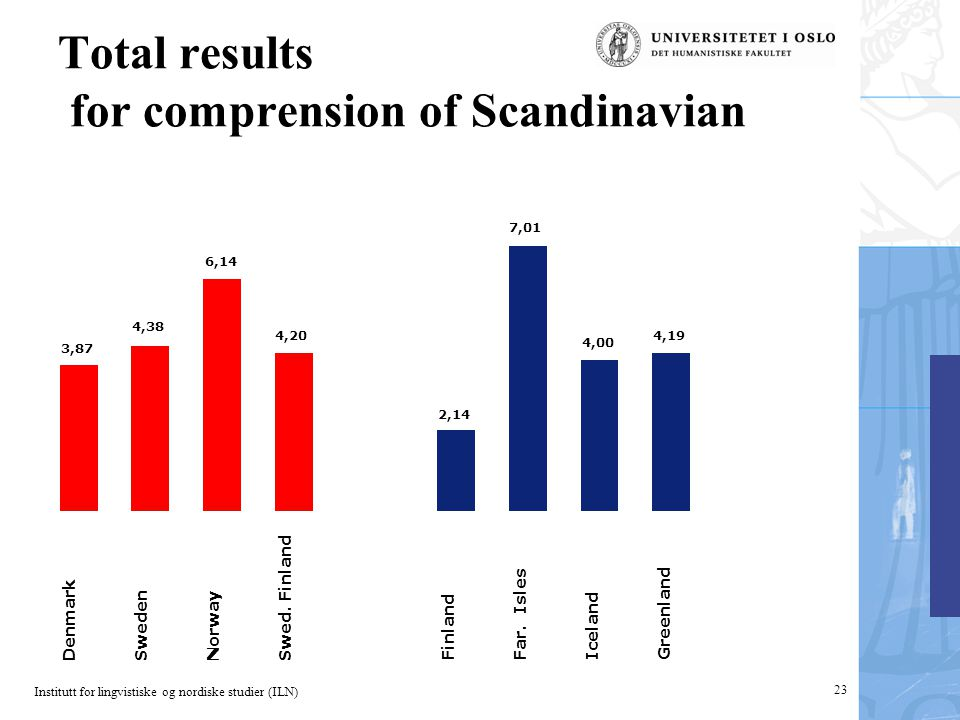 Institutt for lingvistiske og nordiske studier (ILN) 23 Total results for comprension of Scandinavian 3,87 4,38 6,14 4,20 Denmark Sweden Norway Swed.