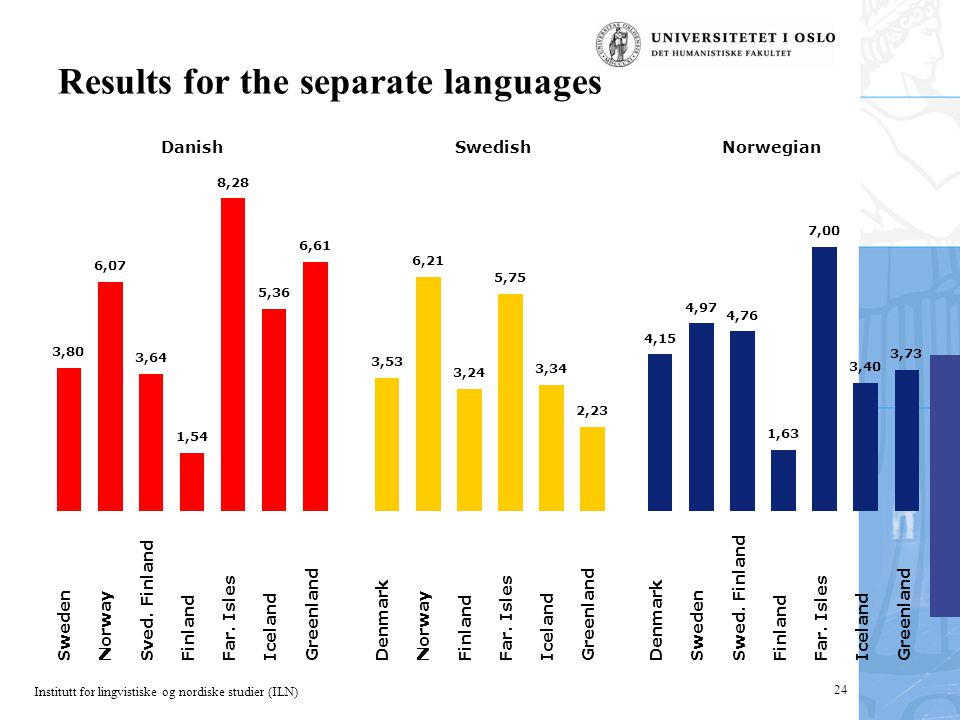 Institutt for lingvistiske og nordiske studier (ILN) 24 Results for the separate languages Sweden Norway Sved. Finland Finland Far. Isles Iceland Gree
