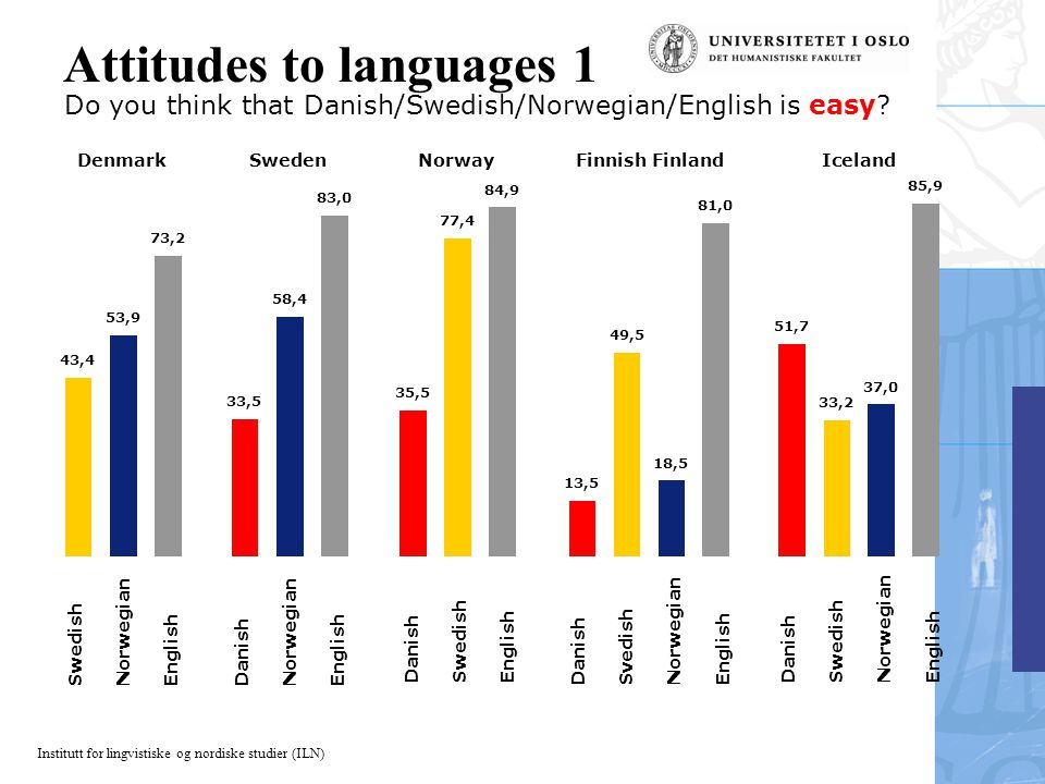 Institutt for lingvistiske og nordiske studier (ILN) Swedish Norwegian English 43,4 53,9 73,2 Denmark Attitudes to languages 1 Do you think that Danish/Swedish/Norwegian/English is easy.