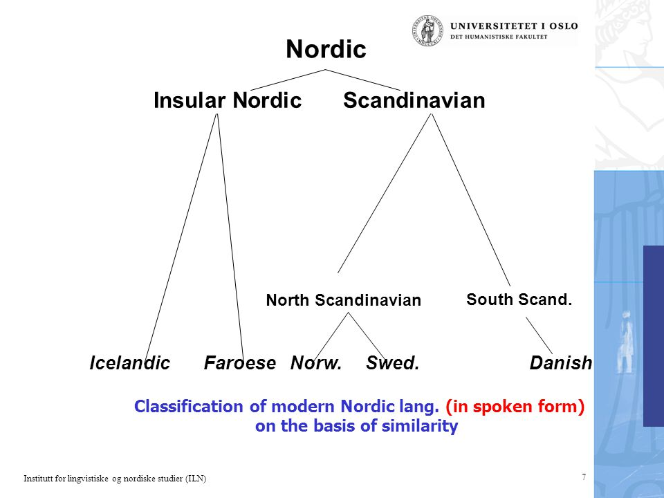 Institutt for lingvistiske og nordiske studier (ILN) 7 Nordic Insular Nordic Scandinavian Icelandic Faroese Norw. Swed. Danish Classification of moder