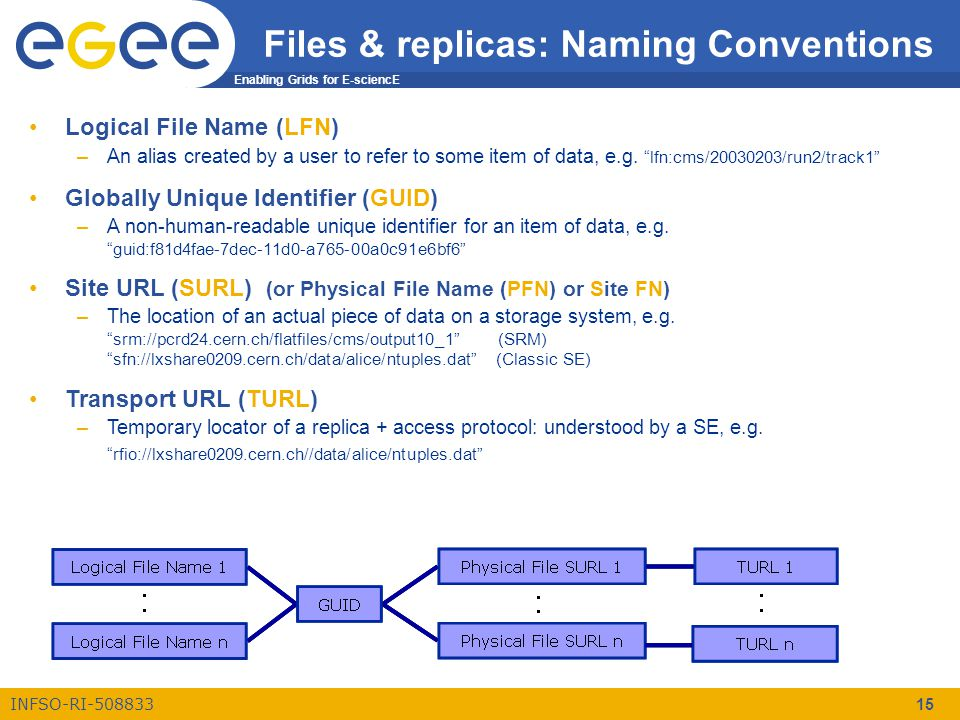 Enabling Grids for E-sciencE INFSO-RI-508833 15 Files & replicas: Naming Conventions Logical File Name (LFN) –An alias created by a user to refer to some item of data, e.g.