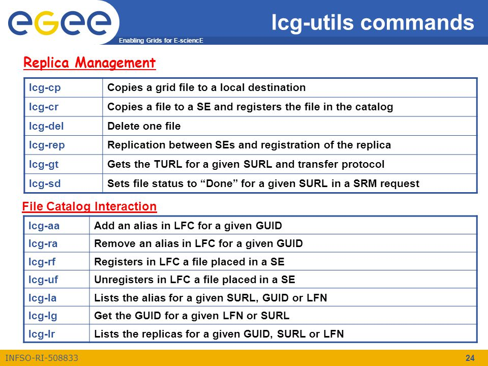 Enabling Grids for E-sciencE INFSO-RI-508833 24 lcg-utils commands Replica Management lcg-cpCopies a grid file to a local destination lcg-crCopies a file to a SE and registers the file in the catalog lcg-delDelete one file lcg-repReplication between SEs and registration of the replica lcg-gtGets the TURL for a given SURL and transfer protocol lcg-sdSets file status to Done for a given SURL in a SRM request File Catalog Interaction lcg-aaAdd an alias in LFC for a given GUID lcg-raRemove an alias in LFC for a given GUID lcg-rfRegisters in LFC a file placed in a SE lcg-ufUnregisters in LFC a file placed in a SE lcg-laLists the alias for a given SURL, GUID or LFN lcg-lgGet the GUID for a given LFN or SURL lcg-lrLists the replicas for a given GUID, SURL or LFN