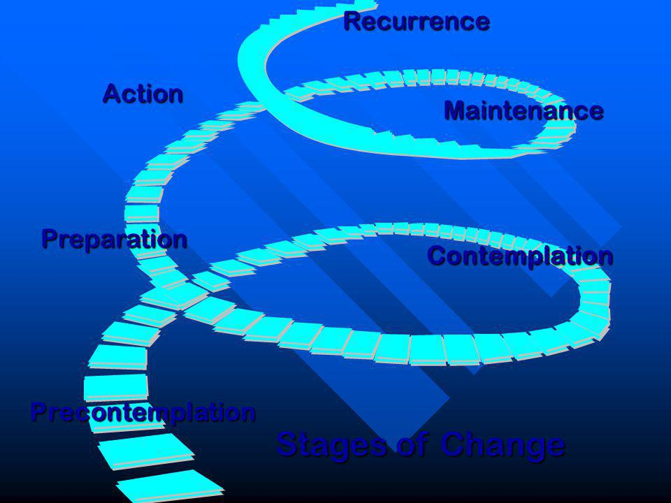 RecurrenceMaintenance Action Preparation Contemplation Precontemplation Stages of Change
