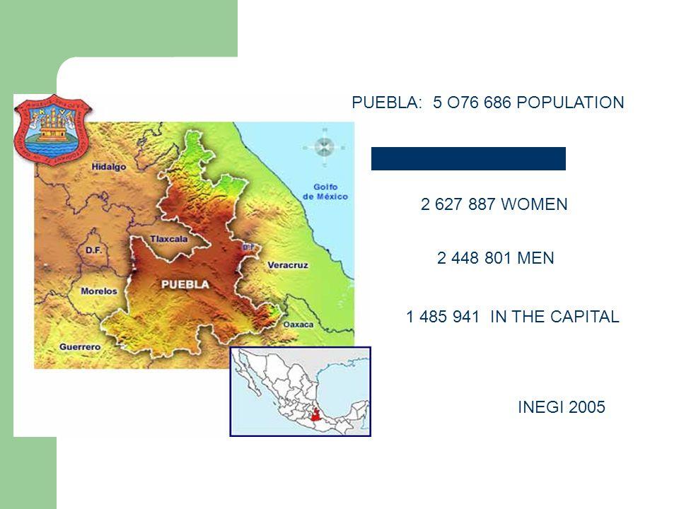 PUEBLA: 5 O76 686 POPULATION 2 627 887 WOMEN 2 448 801 MEN INEGI 2005 1 485 941 IN THE CAPITAL
