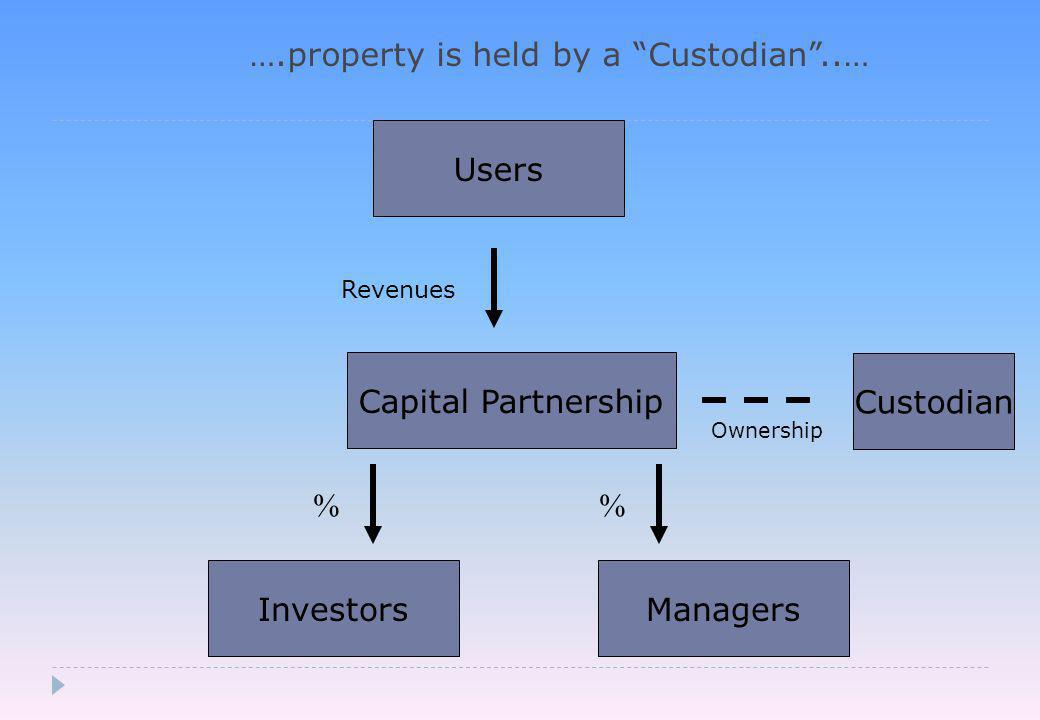 ….property is held by a Custodian ..… Capital Partnership Investors Users Revenues Managers % Custodian Ownership