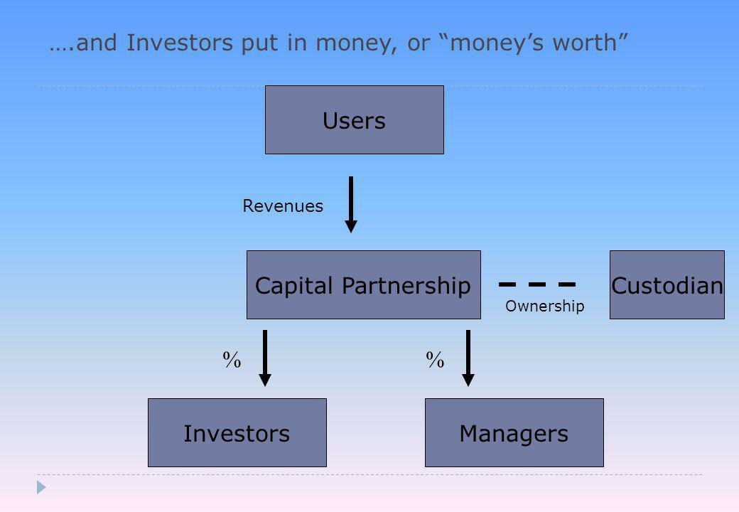 ….and Investors put in money, or money's worth Capital Partnership Investors Users Revenues Managers % Custodian Ownership