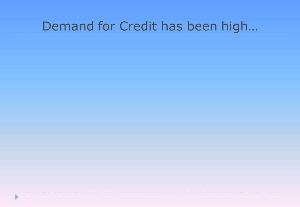 Demand for Credit has been high…