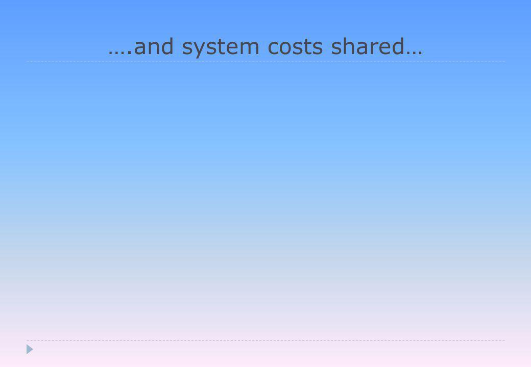 ….and system costs shared…