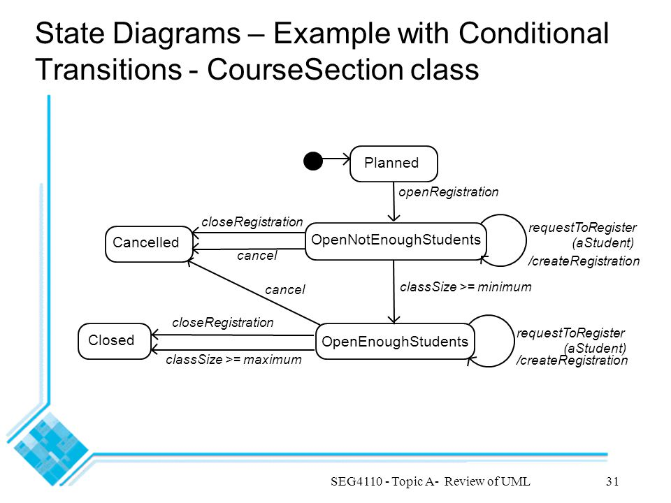 SEG4110 - Topic A- Review of UML31 State Diagrams – Example with Conditional Transitions - CourseSection class requestToRegister (aStudent) /createRegistration Closed classSize >= maximum cancel openRegistration Planned OpenEnoughStudents OpenNotEnoughStudents classSize >= minimum requestToRegister (aStudent) /createRegistration closeRegistration cancel Cancelled