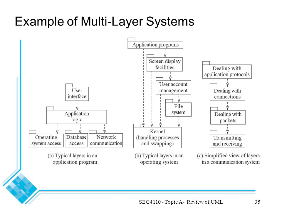 SEG4110 - Topic A- Review of UML35 Example of Multi-Layer Systems