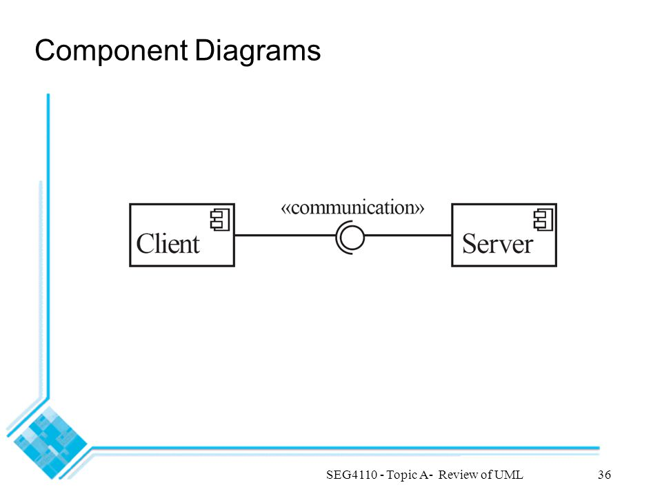 SEG4110 - Topic A- Review of UML36 Component Diagrams