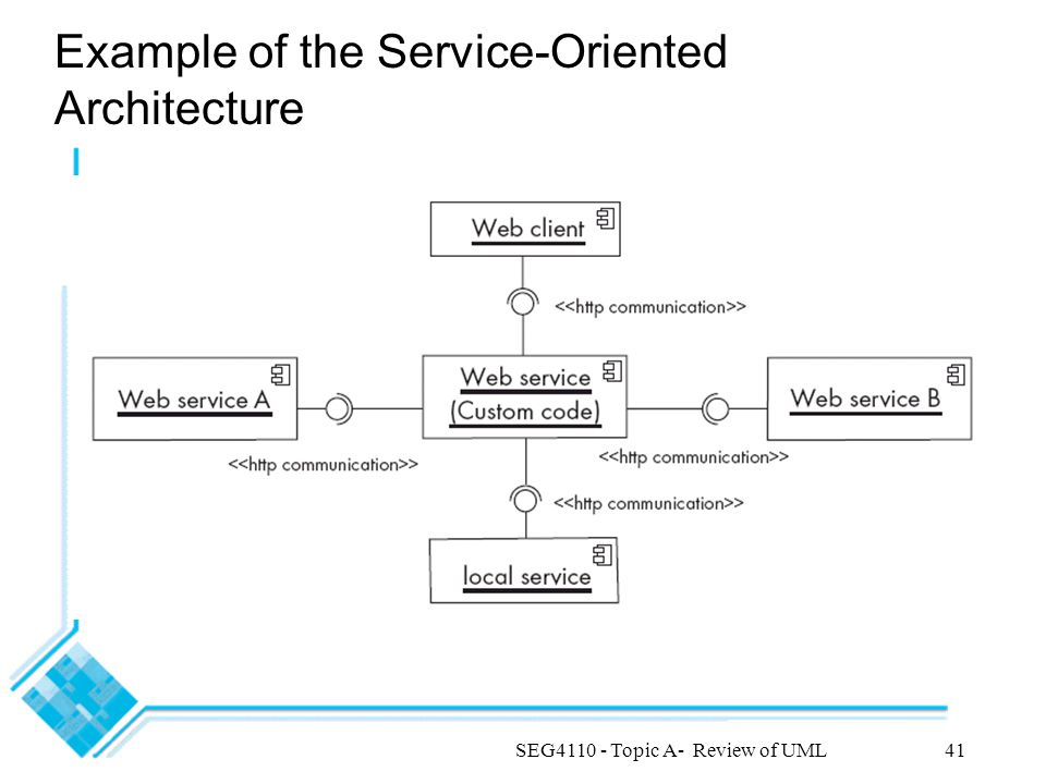 SEG4110 - Topic A- Review of UML41 Example of the Service-Oriented Architecture