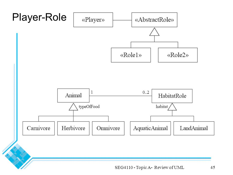 SEG4110 - Topic A- Review of UML45 Player-Role
