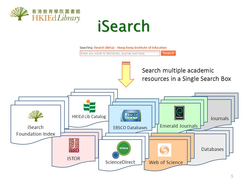 Search multiple academic resources in a Single Search Box HKIEd Lib Catalog Databases Journals Emerald Journals Web of Science JSTOR EBSCO Databases S