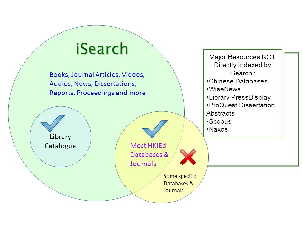 Library Catalogue Books, Journal Articles, Videos, Audios, News, Dissertations, Reports, Proceedings and more iSearch Some specific Databases & Journa