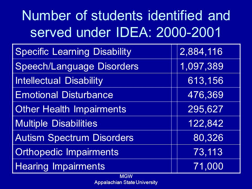MGW Appalachian State University Number of students identified and served under IDEA: 2000-2001 Specific Learning Disability2,884,116 Speech/Language