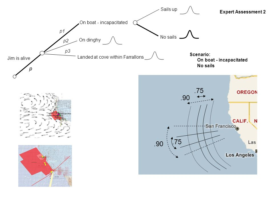 Jim is alive On dinghy Landed at cove within Farrallons On boat - incapacitated Sails up No sails p p1 p2 p3 All assessments ii Model mixture via overlay weighted by likelihood of scenario Search priorities