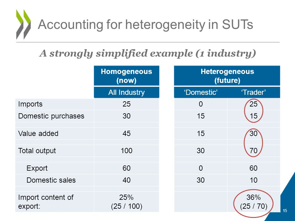 Accounting for heterogeneity in SUTs A strongly simplified example (1 industry) 15 Homogeneous (now) Heterogeneous (future) All Industry'Domestic''Trader' Imports250 Domestic purchases3015 Value added451530 Total output1003070 Export600 Domestic sales403010 Import content of export: 25% (25 / 100) 36% (25 / 70)
