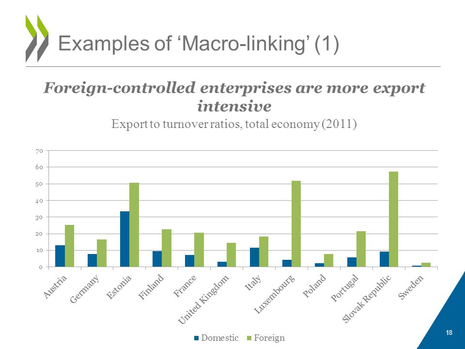 Examples of 'Macro-linking' (1) 18 Foreign-controlled enterprises are more export intensive Export to turnover ratios, total economy (2011)
