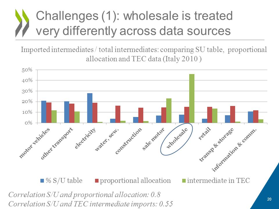Challenges (1): wholesale is treated very differently across data sources 20 Correlation S/U and proportional allocation: 0.8 Correlation S/U and TEC intermediate imports: 0.55 Imported intermediates / total intermediates: comparing SU table, proportional allocation and TEC data (Italy 2010 )