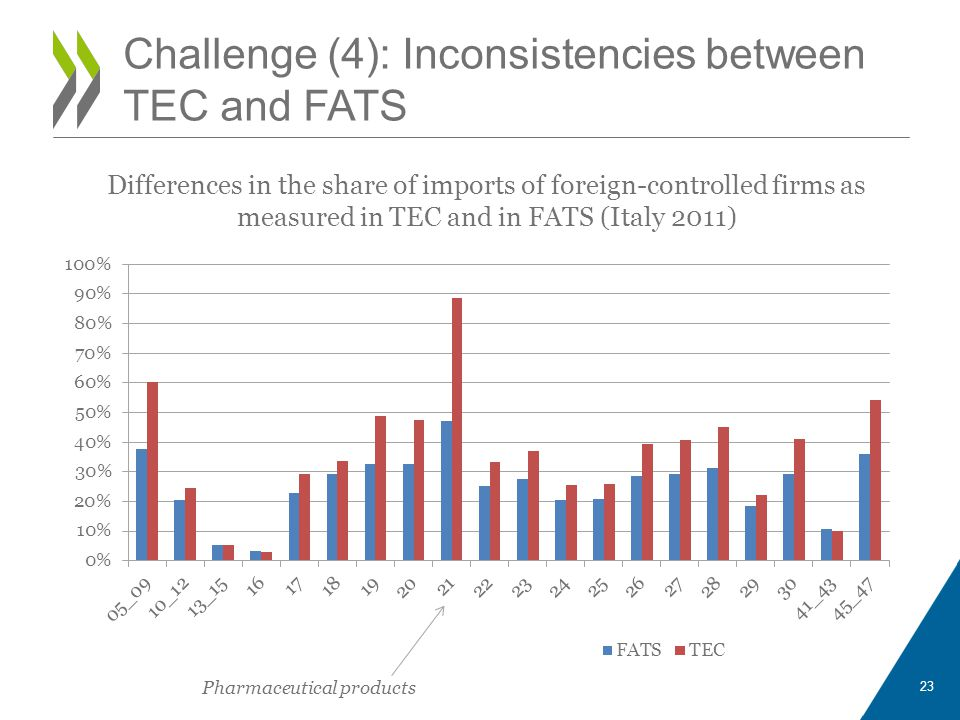 Challenge (4): Inconsistencies between TEC and FATS 23 Differences in the share of imports of foreign-controlled firms as measured in TEC and in FATS (Italy 2011) Pharmaceutical products